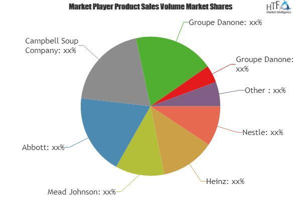 Organic Baby Food Market Huge Growth | Otsuka Holdings, Perrigo,