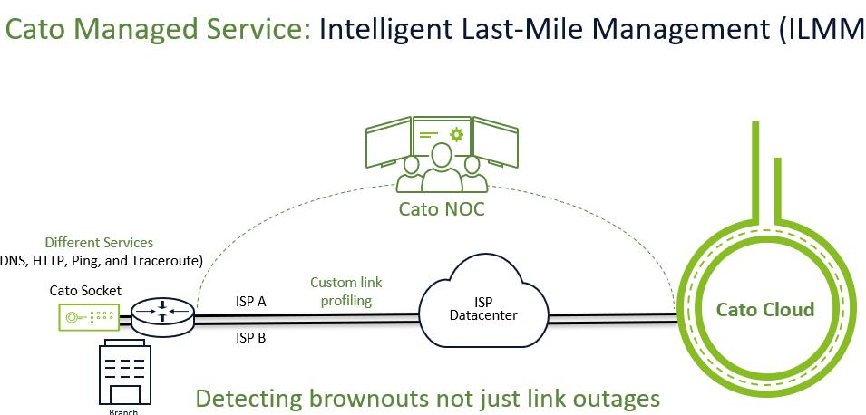 Cato manages the complete last mile ? from the customer premises to Cato?s PoP