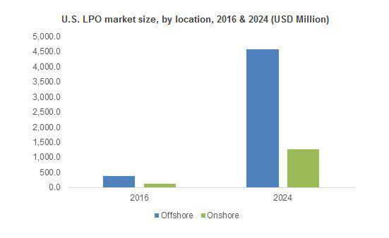 Legal Process Outsourcing (LPO) Market