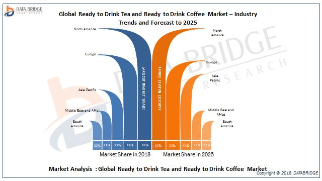 Global Ready to Drink Tea and Ready to Drink Coffee Market- Industry Trends and Forecast to 2025