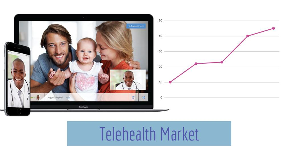 Global Telehealth Market