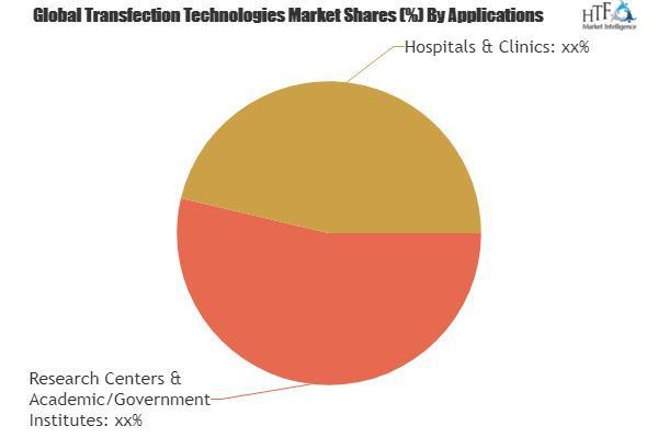 Transfection Technologies Market