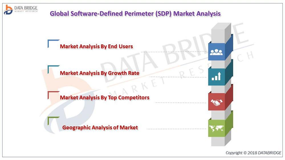 Software-Defined Perimeter (SDP) Market