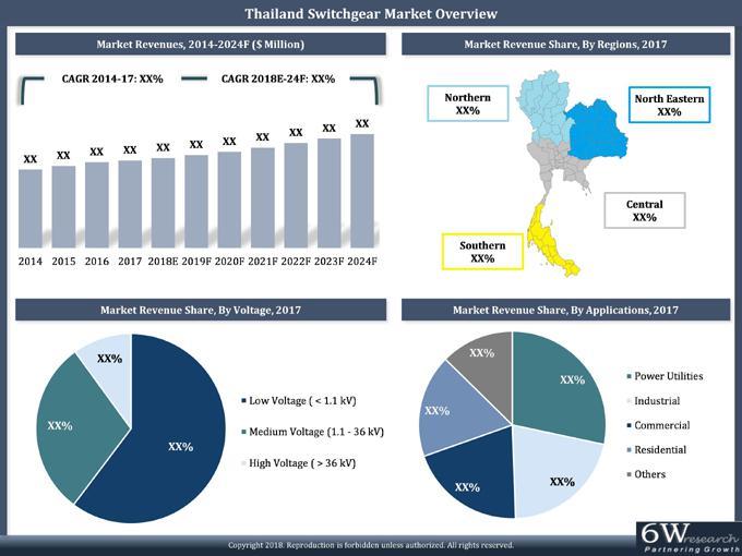 Thailand Switchgear Market (2018-2024)-6wresearch