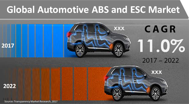 Automotive ABS and ESC Market Share will take a Big Hit in