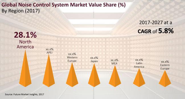 Noise Control System Market Intelligence Report