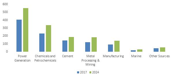 Electrostatic Precipitator Market is projected to grow over 5%
