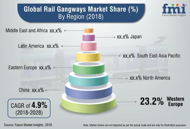 Rail Gangways Market 2018-2028 Latest Technology Trends