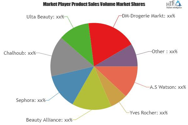 Retail Cosmetic Stores Market