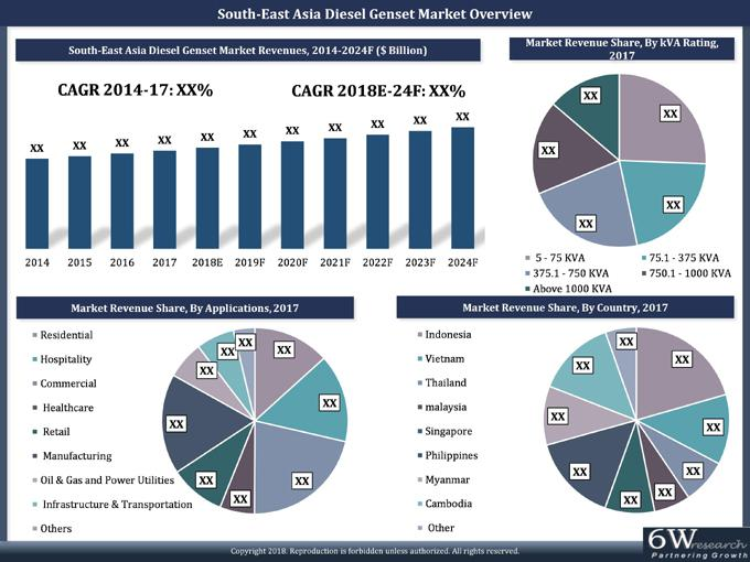 South East Asia Diesel Genset Market (2018-2024)-6Wresearch