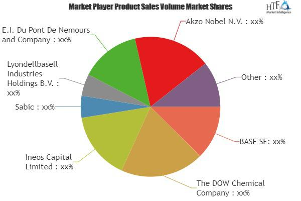 Plastic Materials Market Growing at a CAGR of 28% by 2023