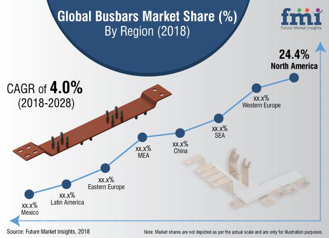 Busbars Market: Opportunities, Emerging Trends, Competitive