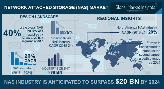 Network Attached Storage (NAS) Market