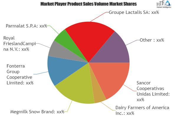 Organic Yogurt Market