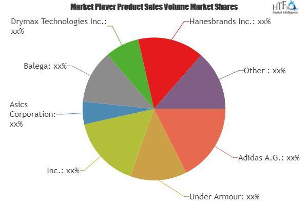 Socks Market | Top manufacturers, Consumption & Forecast
