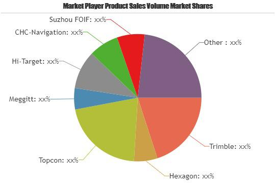 Unmanned Aerial Vehicles Market is Expected to Double its market
