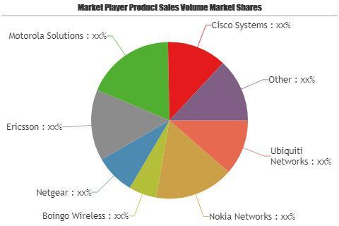 Wi-Fi Hotspot Devices Market