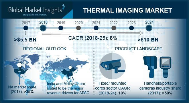Thermal Imaging Market
