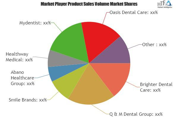Dental Services Market