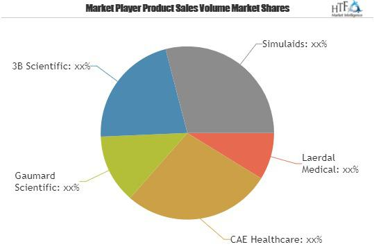 Patient Simulator Market is Expected to Double its market size