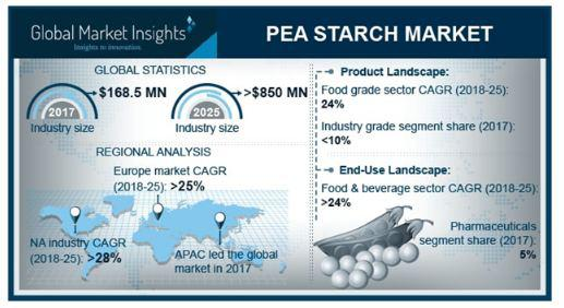 Pea Starch Market