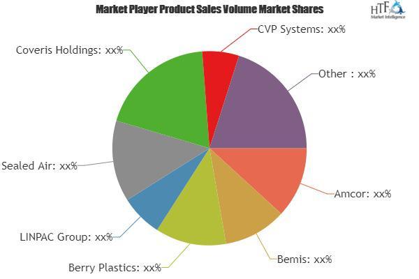 Vacuum Packaging Market