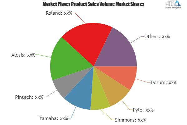 Electronic Drum Set Market