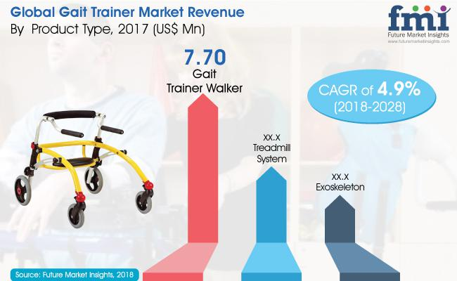 Gait Trainer Market is expected to witness a CAGR of 4.9% from 2018