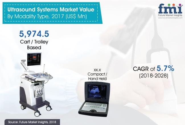 Ultrasound Systems Market Outlook 2018-2028 by Leading Key