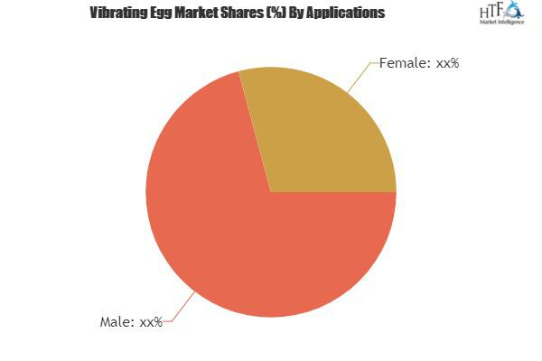 Vibrating Egg Market Overview, Top Manufactures, Size, Growth