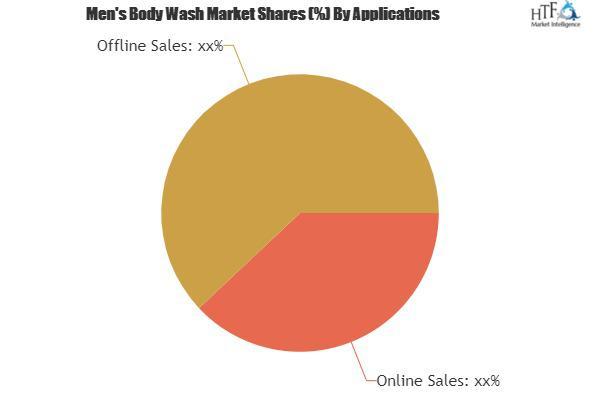 Men's Body Wash Market