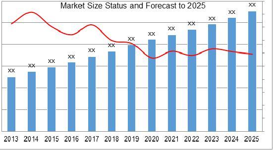 Blockchain Technology Market Size
