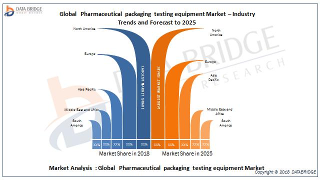 Global Pharmaceutical Packaging Testing Equipment Market