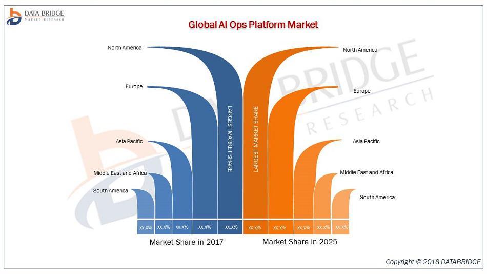 AI Ops Platform Market
