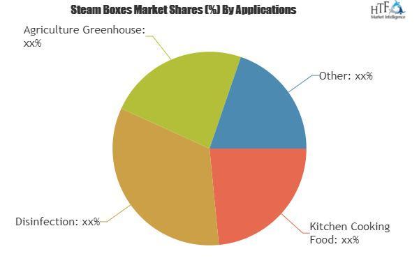 Steam Boxes Market