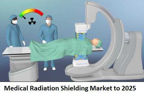 Medical Radiation Shielding Market to 2025