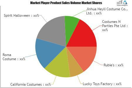 Halloween Market| Shopper Penetration Rises to 51.5% in 2018