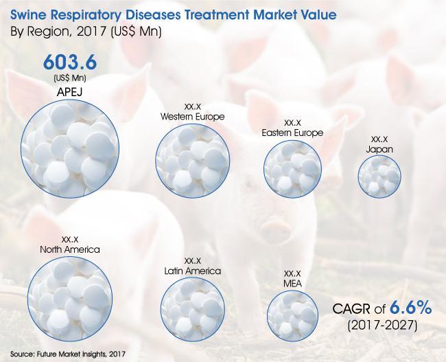 Swine Respiratory Diseases Treatment Market Size By 2026 |