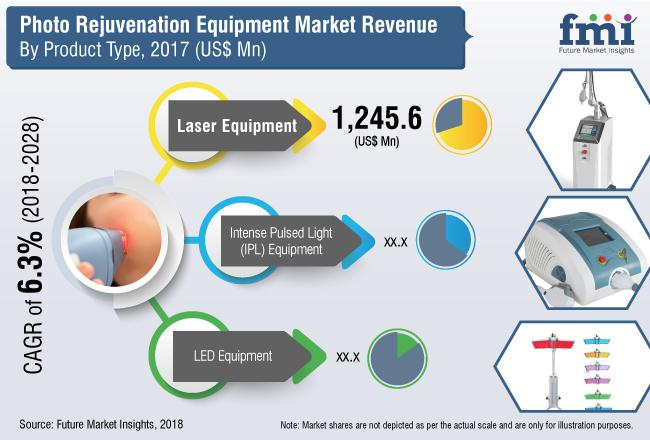 Global Photorejuvenation Equipment Market: Laser Equipment
