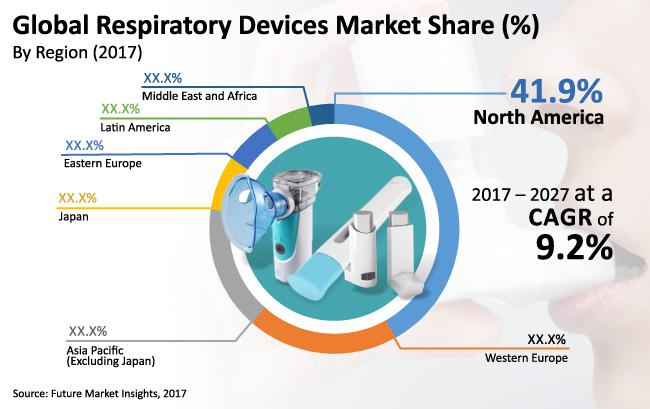 Respiratory Devices Market Opportunity By 2027 | Drägerwerk AG
