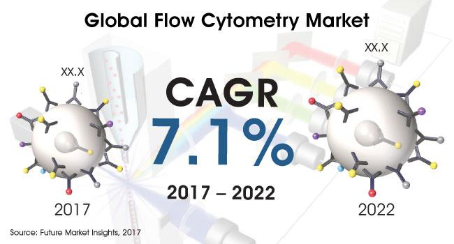 Flow Cytometry Market Analysis By 2022 | Merck & Co Inc., Agilent