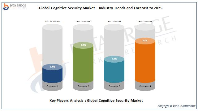 Global cognitive security market