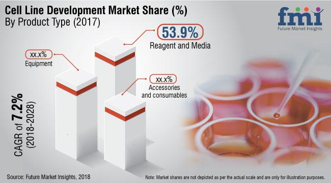 Cell Line Development Market Outlook 2018-2028 by Leading Key