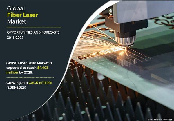 Fiber Laser Market Growth and Industry Revenue By Major