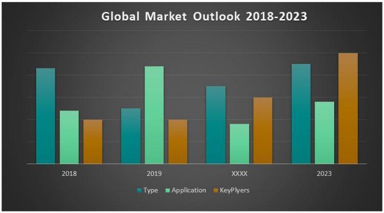 2023 Surgical Lights Market Players Adopting to Ensure