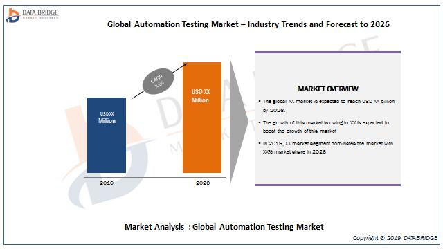 global Automation Testing market