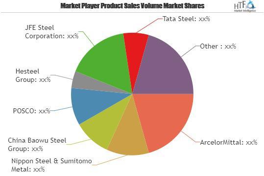 Steel Product Market to Set Phenomenal Growth| China Baowu Steel