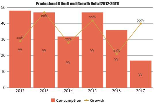 Gears Market is Booming Worldwide at 5% CAGR in Renewable Energy