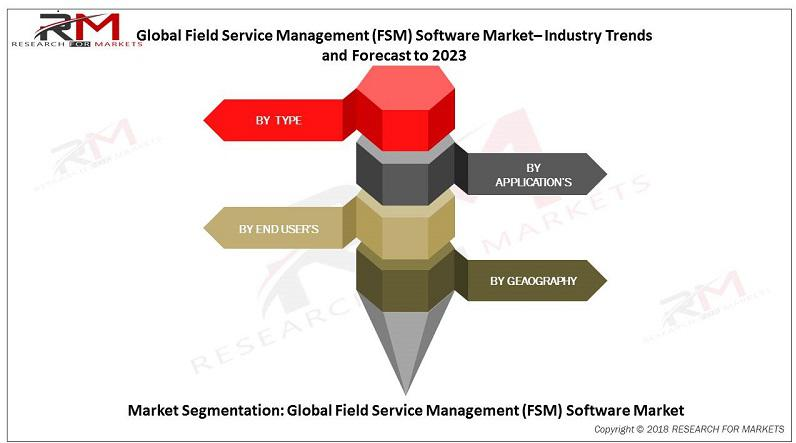 Field Service Management (FSM) Software Market