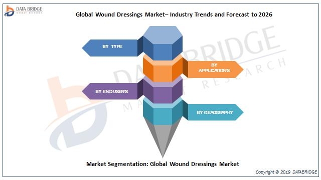 Global Wound Dressings Market